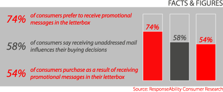 Unaddressed Mail Facts